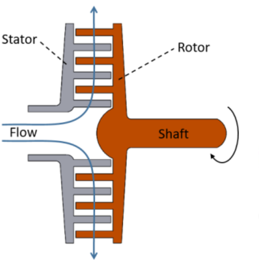 Figure 2 schematic view of radial-outflow turbine