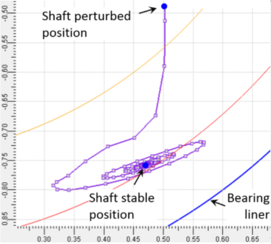 Stability analysis results - Stable system