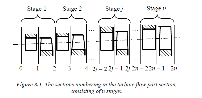The sections numbering in the turbine flow part section,
