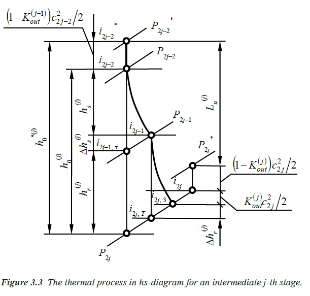 The thermal process in hs-diagram for an intermediate j-th stage.
