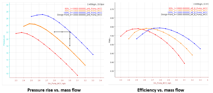 Aircraft Fuel Pump Performance Curves in AxMAP