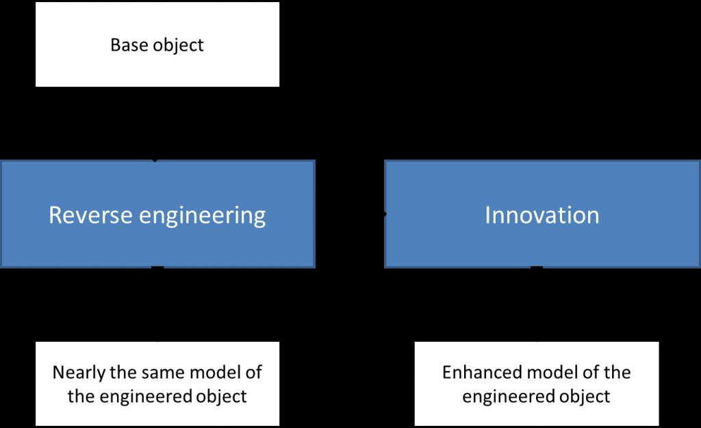 Figure 1 Uses of Reverse Engineering