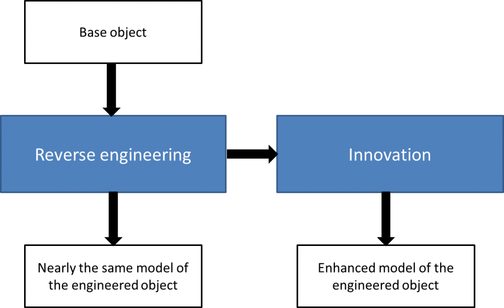 Figure 1 Uses of Reverse Engineering