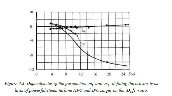 Figure 4.3 Parameters