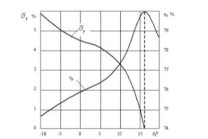 Figure 4.5 Dependence of the radial clearance relative mass flow and stage internal