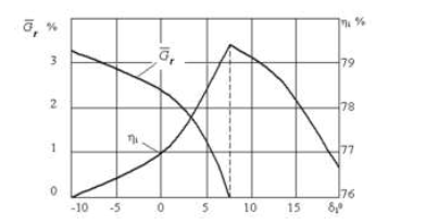 Figure 4.7 Dependence of the relative mass flow in the radial clearance and stage