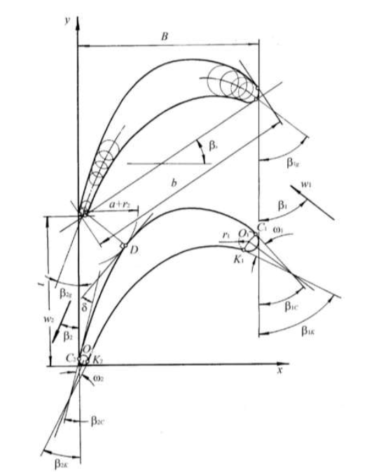 Figure 5.1 The design parameters of the profile cascade.