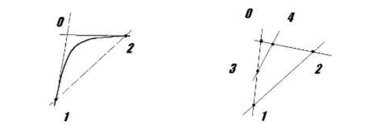 Figure 5.2 Construction of Bezier curve