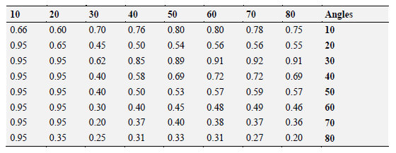 Table 5.1 Optimal f and g coefficients for different angles.