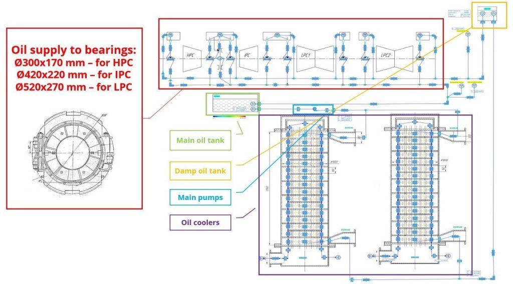 Figure 2. Scheme Modeling in AxSTREAM NET