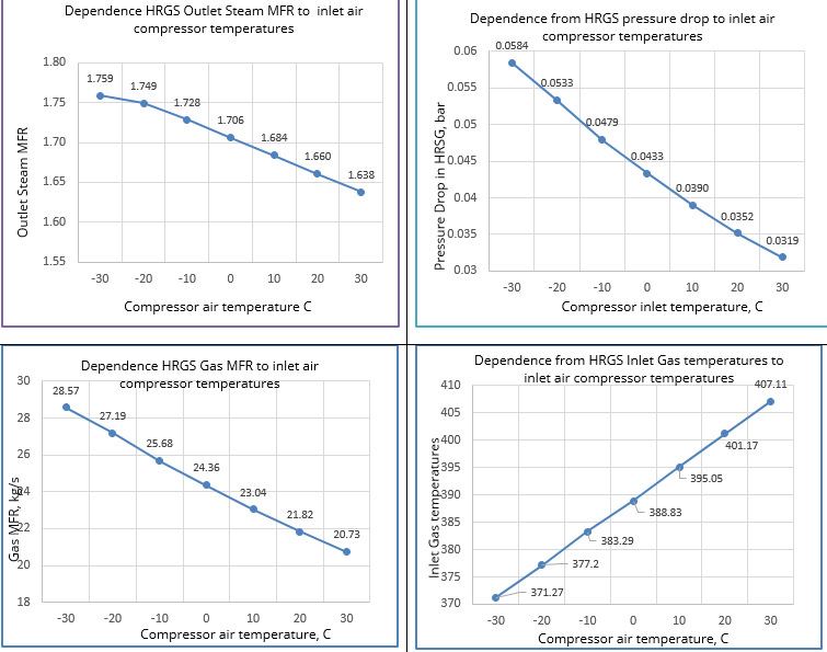 HRSG Parameters Dependency from Air Inlet Temperatures
