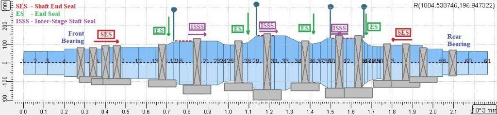 2 Rotor-bearing-seal system model in AxSTREAM Rotordynamics