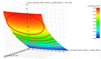 Figure 1 Response Surface Generated during DoE Optimization