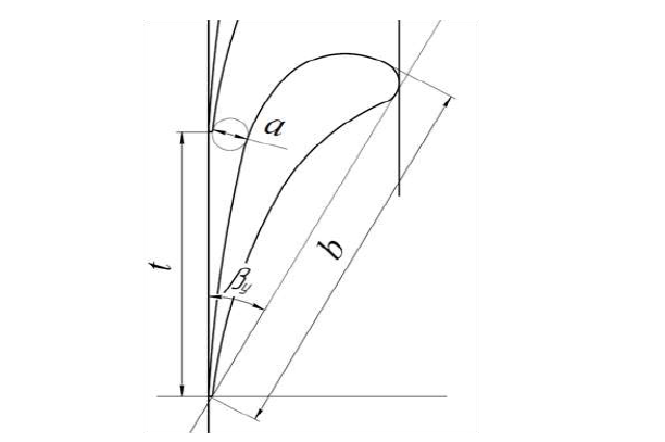 Figure 6.7 Researched blade profile TC-1A