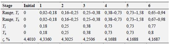 Table 6.1 History of optimization studies