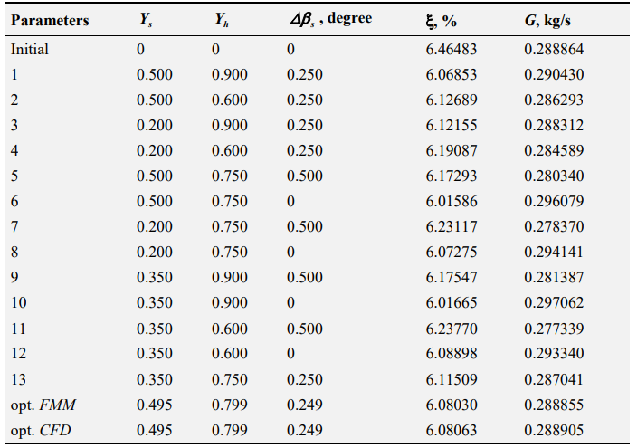 Table 6.4 Results of the optimization using method 1 for