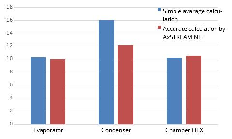 Comparison simple average calculation vs AxSTREAM NET