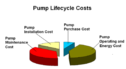 Figure 1 Life Cycle Cost of Typical Industrial Pump