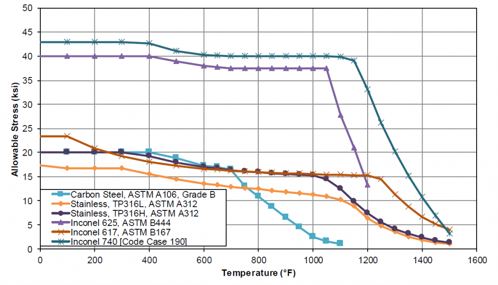 Figure 4 Several materials that are frequently considered for sCO2 applications
