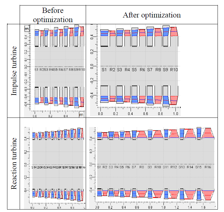 Figure 5. Impulse and reaction turbines before and after aero-structural optimization considering stress in AxSTREAM®