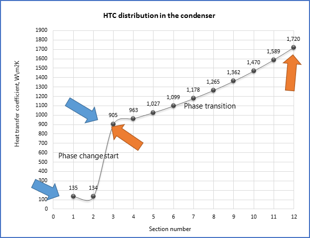 Sections heat transfer coefficient distribution in the condenser