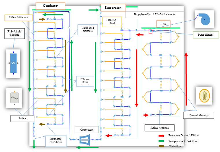 Thermal Hydraulic Scheme