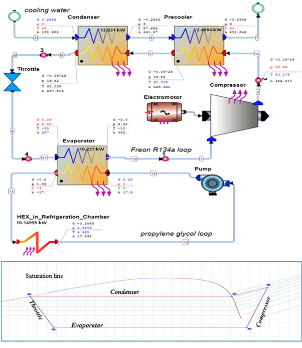 Thermodynamics cycle of an industrial refrigerator in AxCYCLE