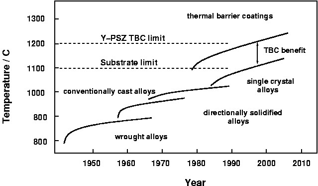 Figure 1 Material Improvements Over Time