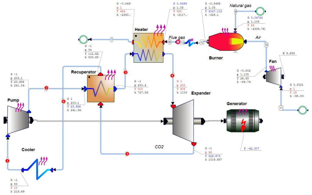 Supercritical CO2 Power Cycle with Heating by Flue Gases