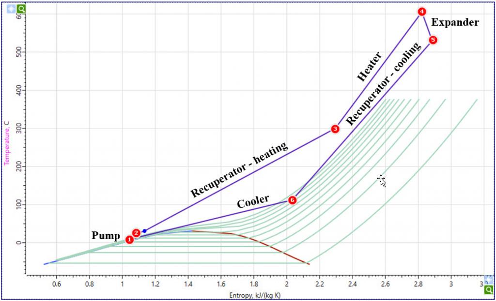 sCO2 Process in Entropy Temperature Coordinates