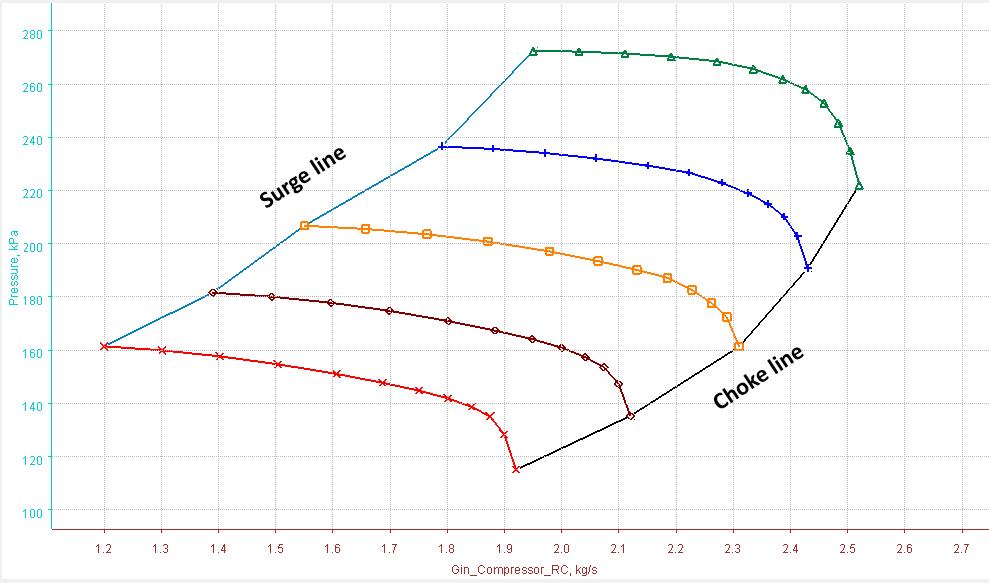 Compressor Performance Curve