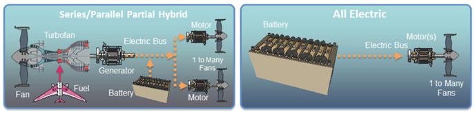 Electric Propulsion Architectures