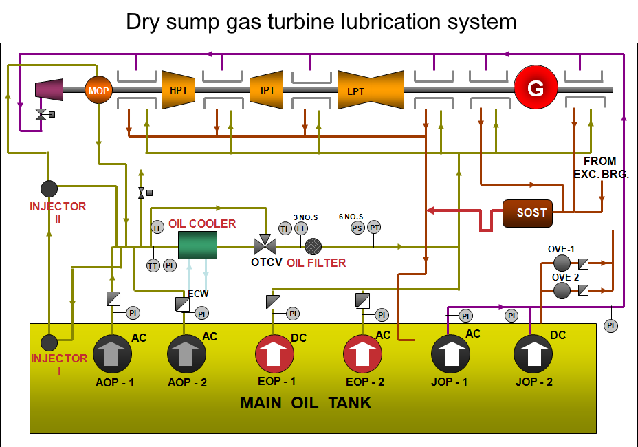 Example of a dry sump turbine lubrication system