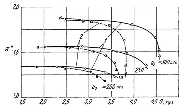 Figure 3 Impeller performances map