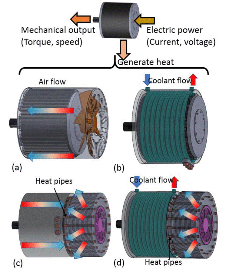 Thermal Management System in Electric Motor