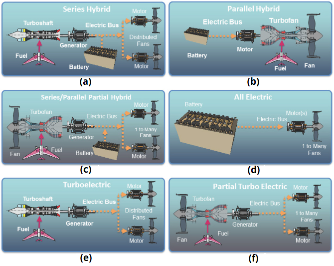 Figure 1 Aircraft Electric Propulsion Architectures