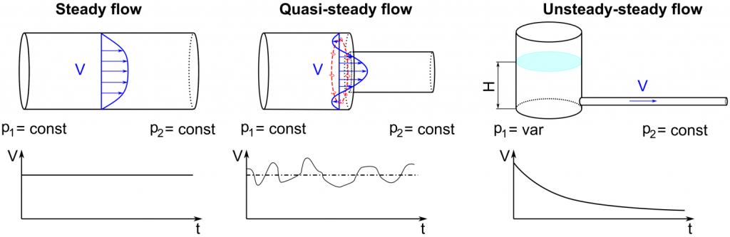 Figure 1 - Different Types of Fluid Flow