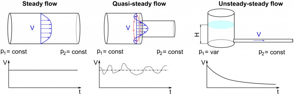 Figure 1 - Different Types of Fluid Flow