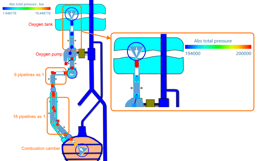 Figure 4 - Supply Liquid Oxygen Pipeline of the V-2 Fuel System