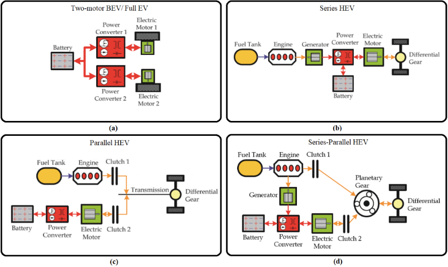 Architectures of different EVs and HEVs