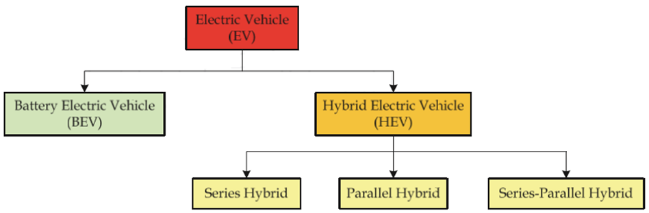 Classification of EVs according to the types and combination of energy converters used