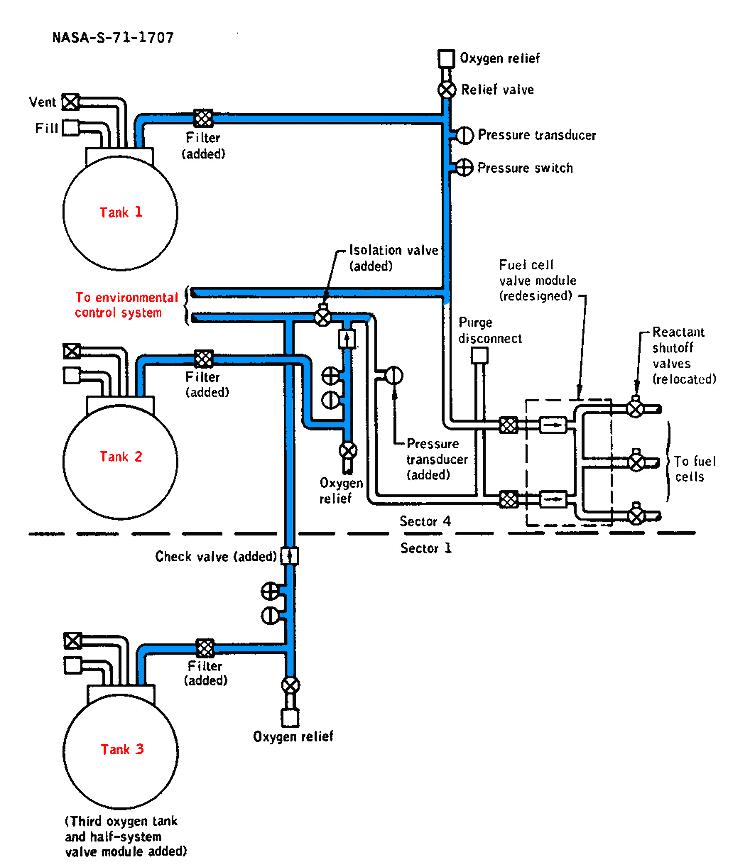 Figure 2 - Cryogenic Oxygen Storage System