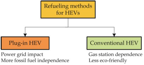 Recharging Methods for HEVs