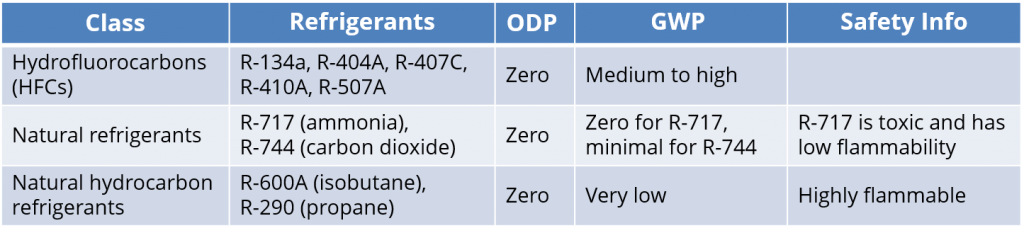 Figure 4 - Commonly Used Refrigerants