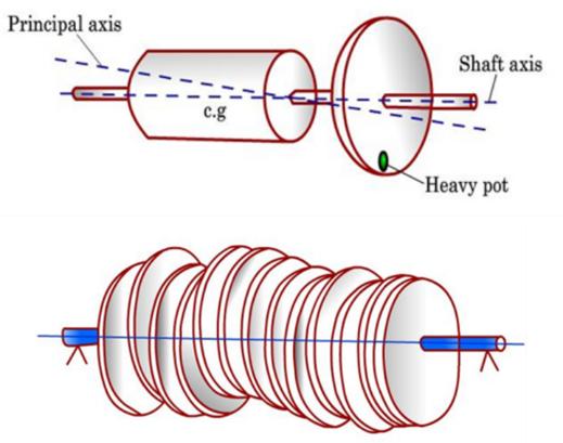Rotor Imbalance