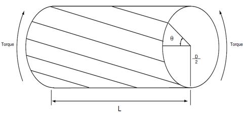 Diagram of a Shaft Undergoing Torsional Vibration