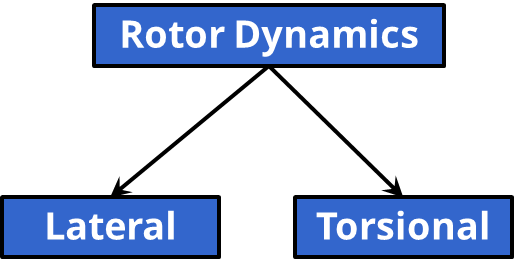 RotorDynamics Block