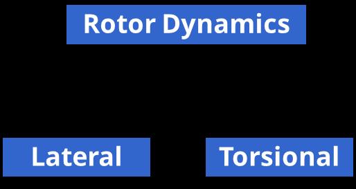 RotorDynamics Block