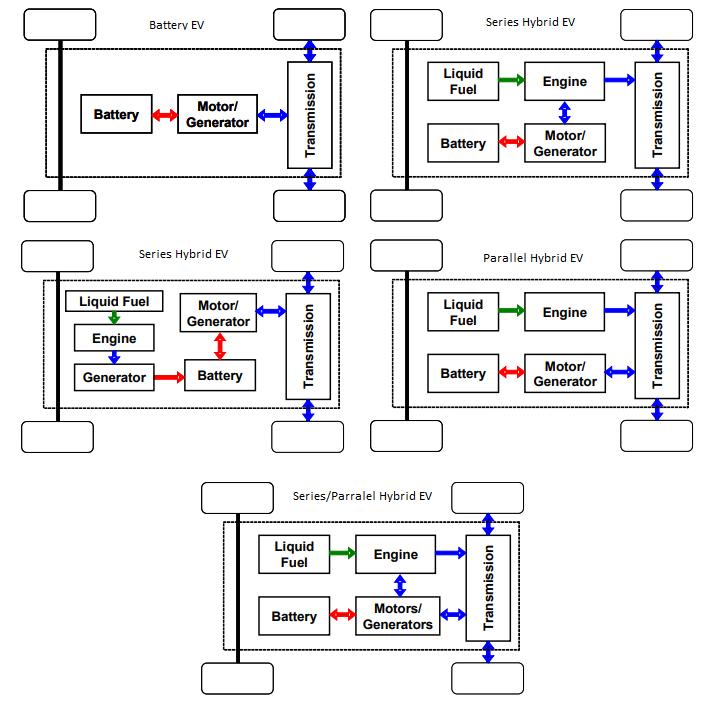 Hybrid Engine Configurations