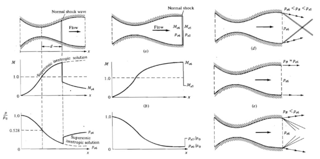 Figure 4: Shock wave arrangements in CD nozzles